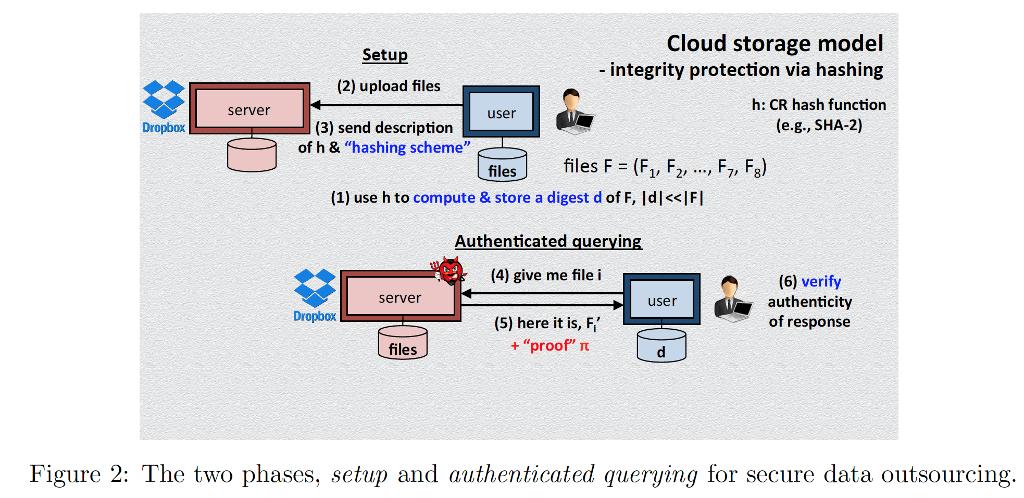 Solved: Cloud Storage Model Setup Integrity Protection Via
