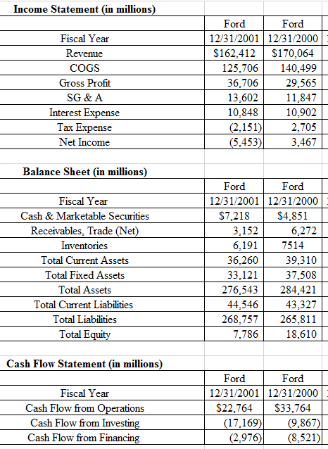 Solved summary income statements for overall operations a income statement in millions ford ford fiscal year revenue cogs gross profit sg altavistaventures Image collections