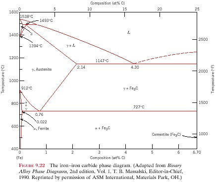 Solved Use The Iron Iron Carbide Phase Diagram To Answer