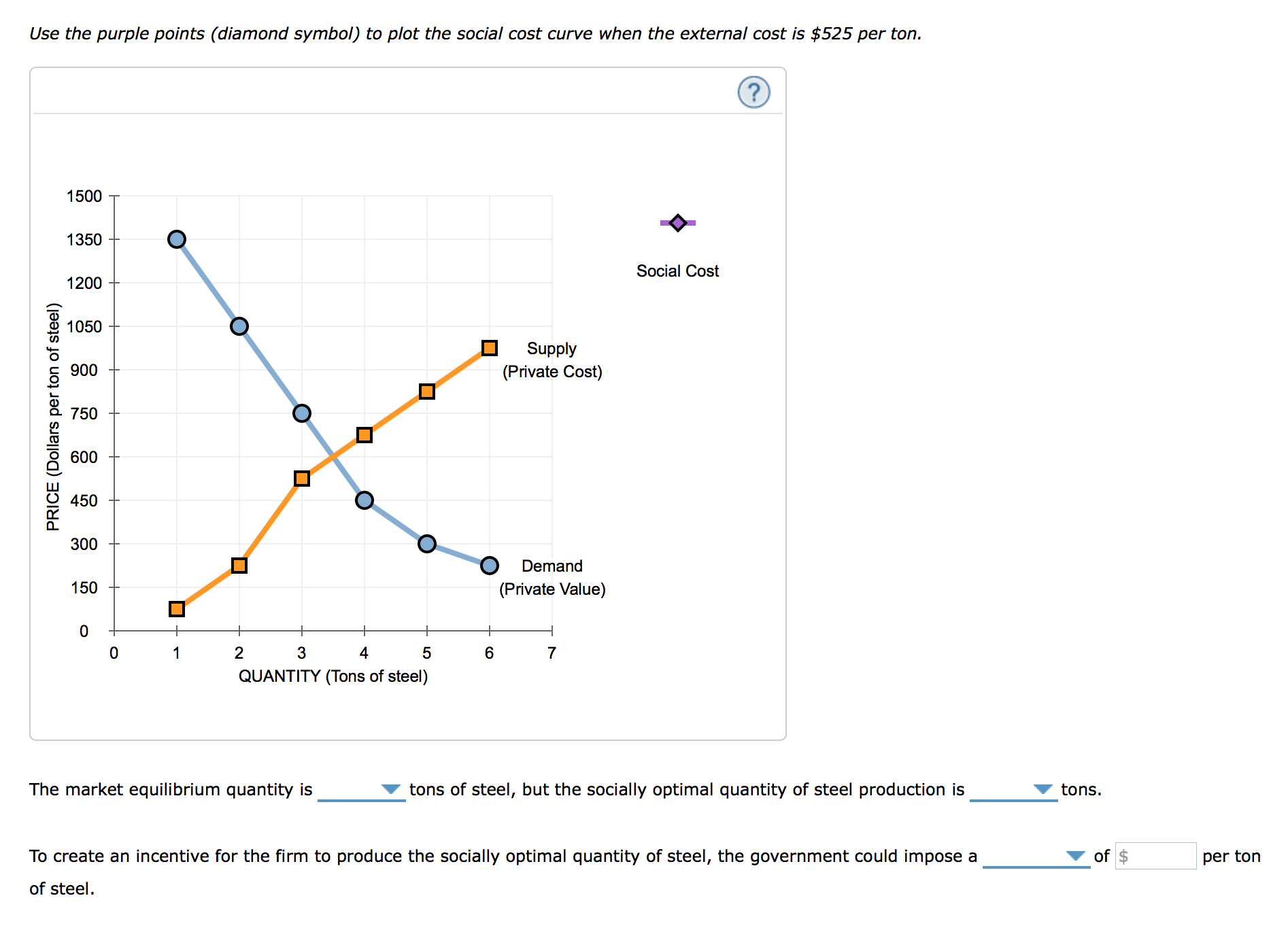 effects of negative externalities