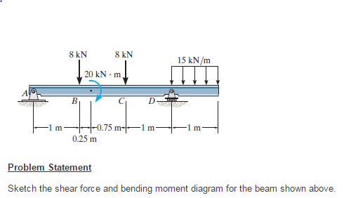 Solved Problem Statement Sketch The Shear Force And Bendi