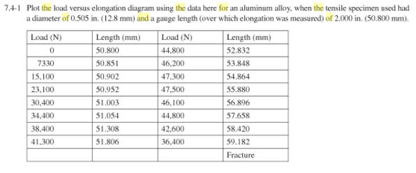 Solved 74 1 Plot The Load Versus Elongation Diagram Usin