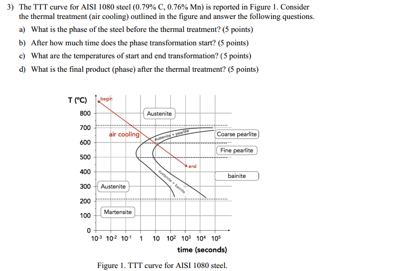 Solved  The Ttt Curve For Aisi 1080 Steel  0 79  C  0 76