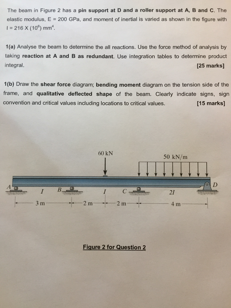 Solved The Beam In Figure 2 Has A Pin Support At D And Calculate Reactions Draw Shear Force Bending Moment Diagrams 1b Diagram On Tension Side Of Frame Qualitative Deflected Shape