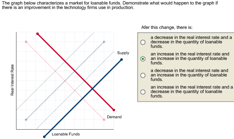 Solved: The Graph Below Characterizes A Market For Loanabl ...