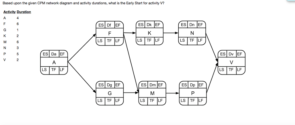 Solved based upon the given cpm network diagram and activ based upon the given cpm network diagram and activity durations what is the early start ccuart Images