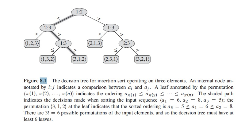 how to draw a decision tree