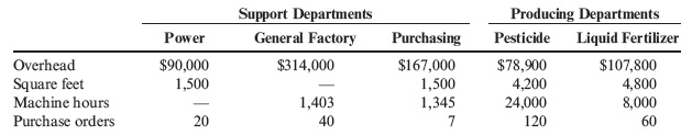 what are the sub components of fixed overhead Acct 55864 subscribers only  annual production of 20,000 subcomponents results in the following costs:  what was the overall fixed manufacturing overhead .