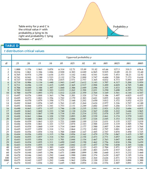 Solved: What Are The CRITICAL Z-values That Correspond To ... Z Score Table Two Tailed