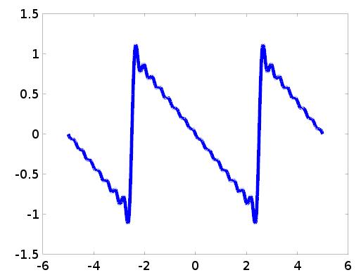 Solved Write A Matlab Script That Will Plot A Fourier Ser