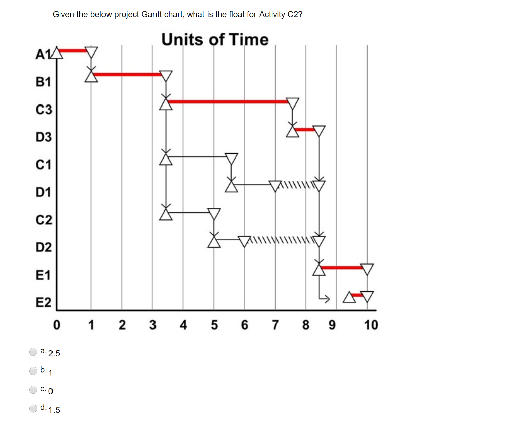 Operations management archive december 06 2017 chegg given the below project gantt chart what is the predecessor activityies to activity e1 units of time b1 c3 d3 c1 d1 c2 d2 e1 e2 0 1 2 34 5 6 ccuart Image collections