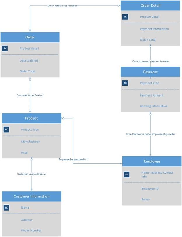 Solved  Bookstore Database  Using Sql Server Management Yo