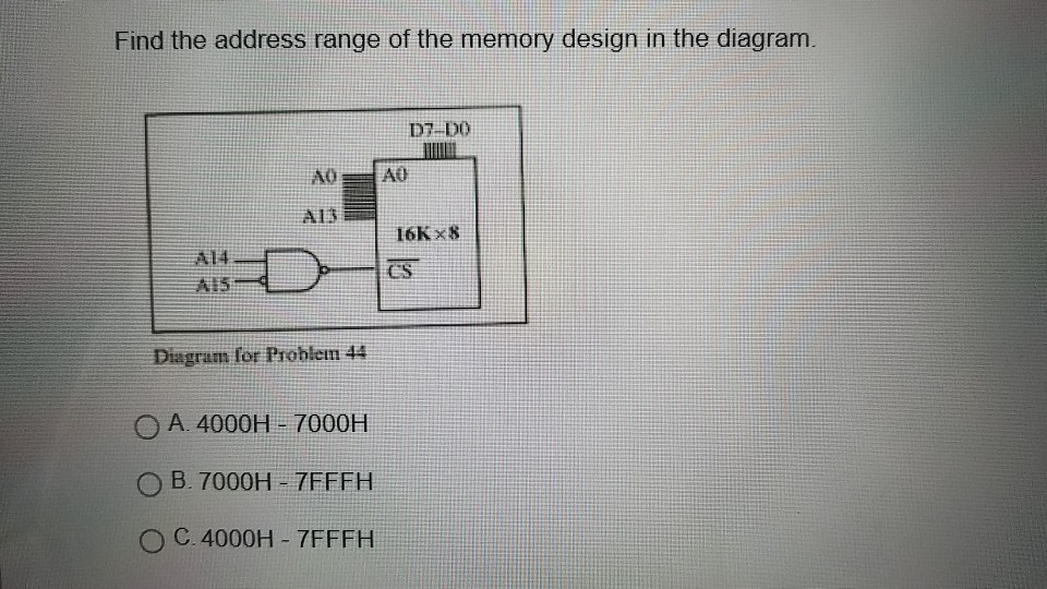 Find the address range of the memory
