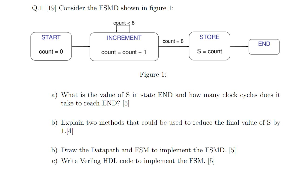 Q.1 [19] Consider the FSMD shown in figure 1: count < 8 START INCREMENT STORE - -- Count = 8 - END Count = 0 count = Count + 1 S = count Figure 1: a) What is the value of S in state END and how many clock cycles does it take to reach END? [5] b) Explain two methods that could be used to reduce the final value of S by 1.(4) b) Draw the Datapath and FSM to implement the FSMD. [5] c) Write Verilog HDL code to implement the FSM. [5]