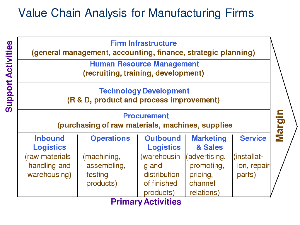 value chain analysis in interfirm relationships The purpose of the analysis of the integration of mses in value of interfirm relationships on the relationships between firms in a value chain.