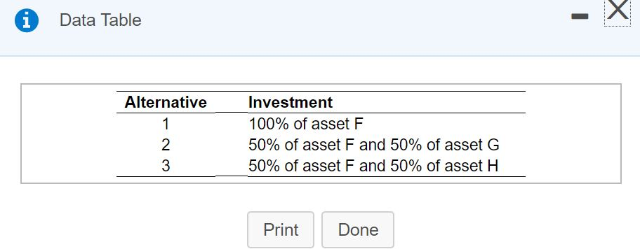 Solved: Data Table Investment 100% Of Asset F 50% Of Asset