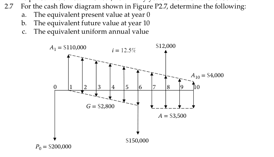 solved for the cash flow diagram shown in figure p2 7 de