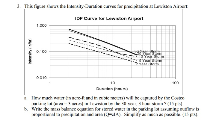 3 This Figure Shows The Intensity Duration Curves For Precipitation At Lewiston Airport