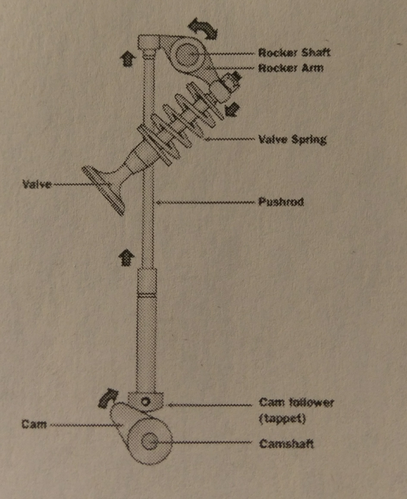 see more Show transcribed image text A pushrod in the valve mechanism of an  automotive engine has a nominal length of 203 mm.