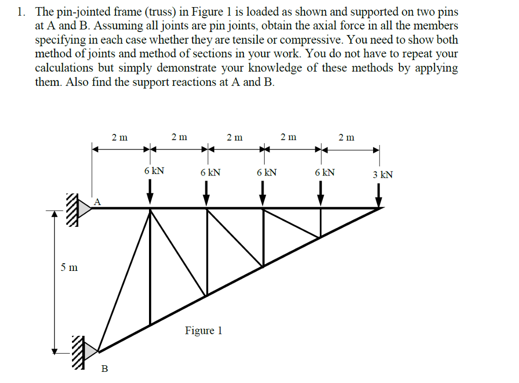 Solved: The Pin-jointed Frame (truss) In Figure 1 Is Loade ...