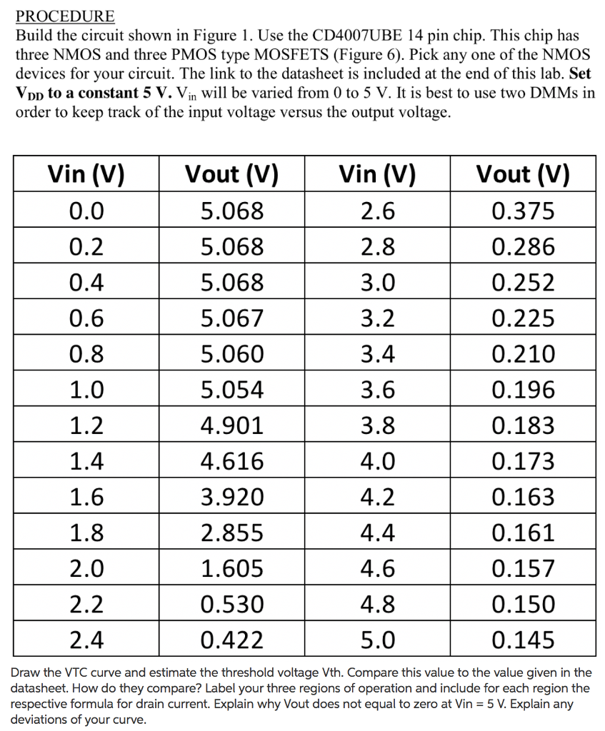 Solved O0 5v Figure 2 Mosfet Amplifier With Voltage Cont Make A Controlled Resistor Use It To See More Show Transcribed Image Text Drain Resistance