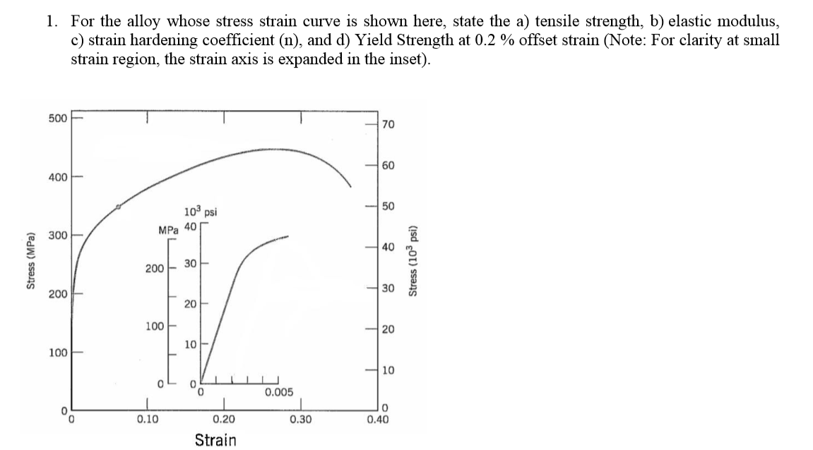 Stress Strain Diagram Example Problems House Wiring Diagram Symbols