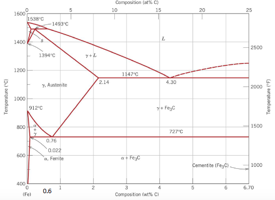 Consider Iron Carbon Phase Diagram Given Below A Chegg