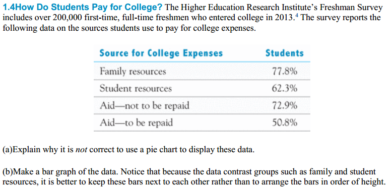 solved 1 4how do students pay for college the higher edu