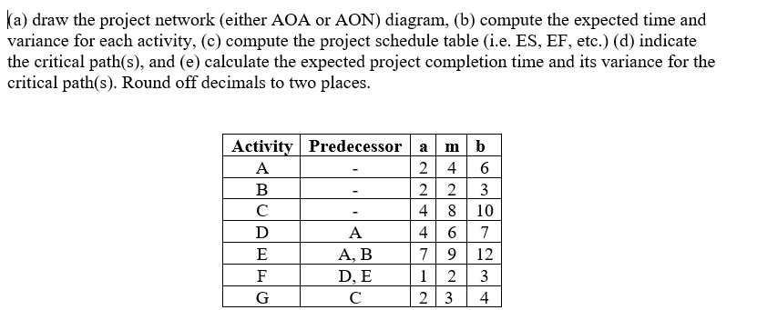 Solved a draw the project network either aoa or aon di a draw the project network either aoa or aon diagram b ccuart Image collections