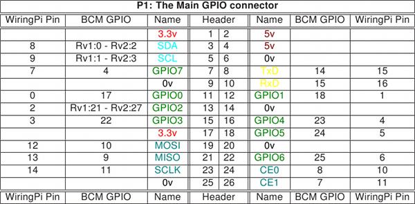solved raspberry pi c code not python c only write a c rh chegg com wiringpi python interrupt wiringpi-python-op
