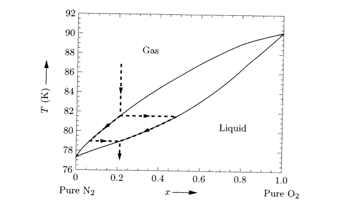 Solved Figure 531 Shows The Binary Phase Diagram For Nit