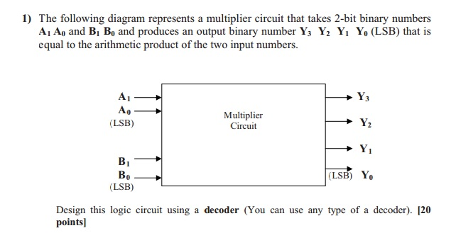 Solved The Following Diagram Represents A Multiplier Circ
