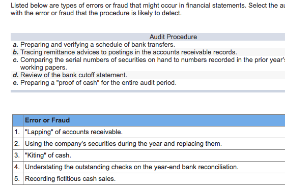 Financial Statement Types | Solved Listed Below Are Types Of Errors Or Fraud That Mig