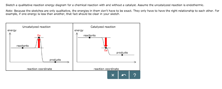 Catalyzed Endothermic Reaction Energy Diagram Electrical Work