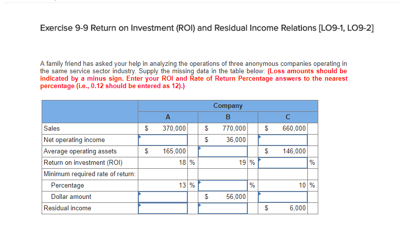 return on investment and residual income