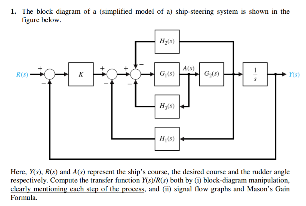 Solved  The Block Diagram Of A  Simplified Model Of A  Shi