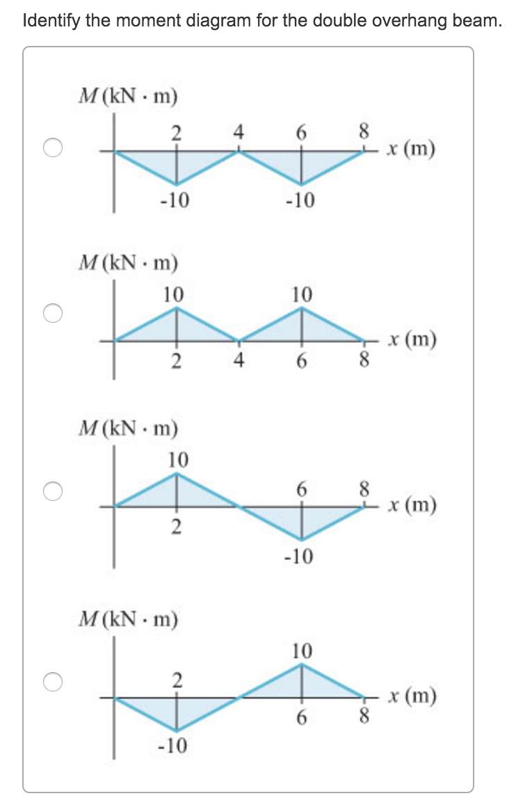 Double shear diagram auto electrical wiring diagram solved identify the shear diagram for the double overhang rh chegg com triangular distributed load shear diagram draw shear and moment diagram ccuart Images