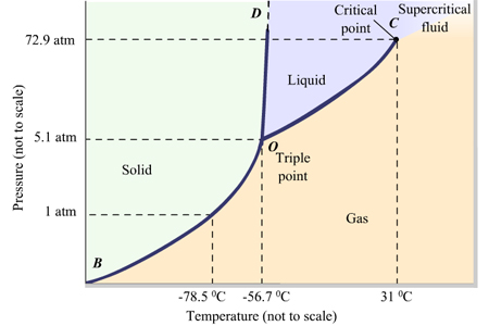 Solved a phase diagram is a pressure temperature graph th a phase diagram is a pressure temperature graph th ccuart Images