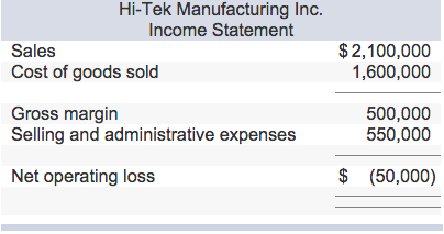 Hi-Tek Manufacturing Inc. Income Statement Sales Cost of goods sold $2,100,000 1,600,000 500,000 550,000 Selling and administrative expenses Net operating loss $ (50,000)