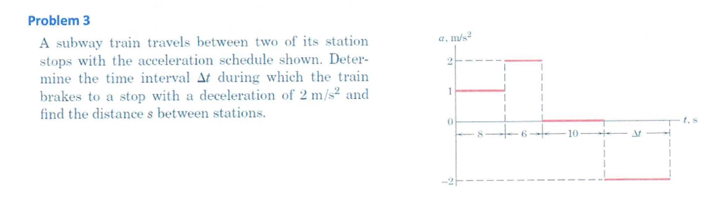 Solved: Problem 3 A, M/s2 A Subway Train Travels Between T