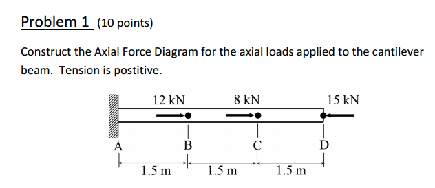 Axial Force Diagram Beam