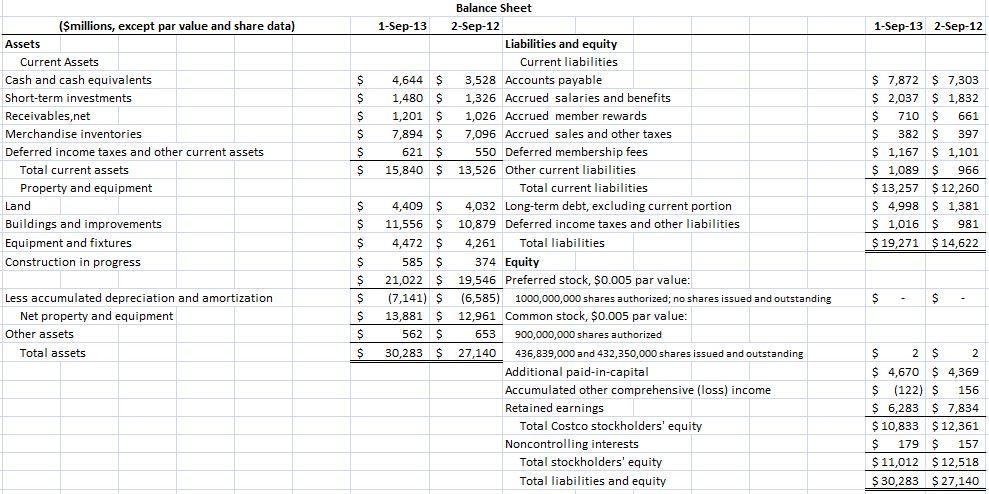 Analysis And Interpretation Of Profitability Incom Chegg