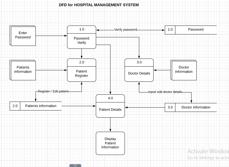 Solved: DFD For HOSPITAL MANAGEMENT SYSTEM 1 0 Verify Pass