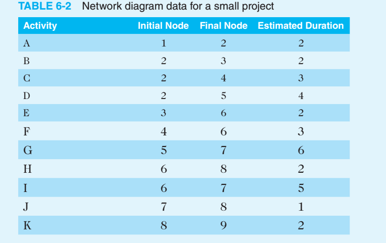 Solved answer the below question subject project manageme table 6 2 network diagram data for a small project activity initial node final node ccuart Choice Image