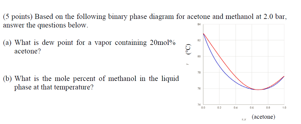Solved 5 points based on the following binary phase dia image for 5 points based on the following binary phase diagram for acetone and ccuart Choice Image