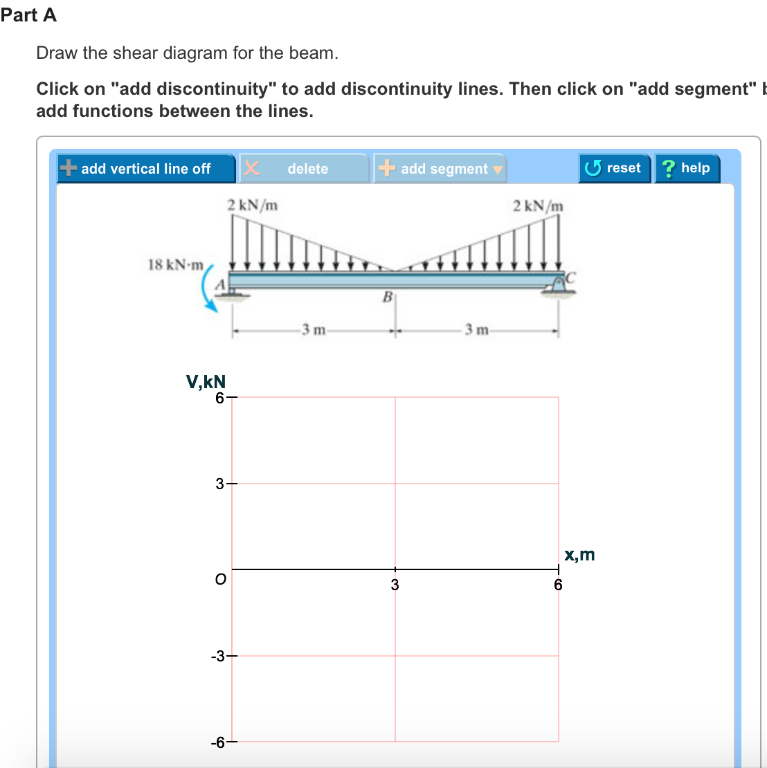 Solved Shear And Bending Force Diagrams Diagram