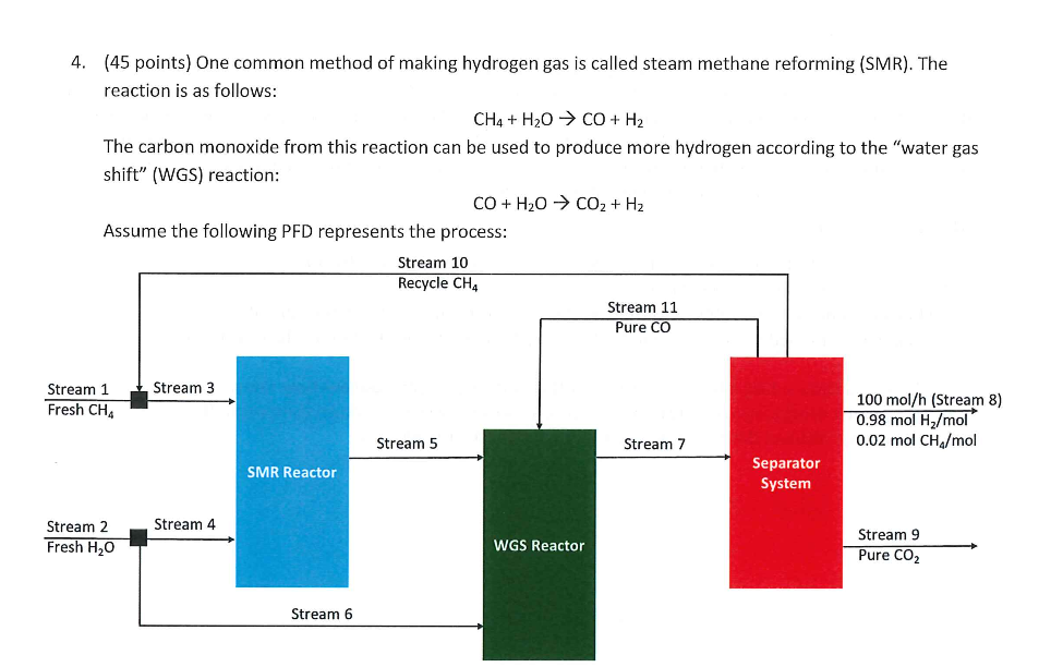 by methane steam reforming essay Steam methane reforming is a widely-used process to convert methane into a mixture of hydrogen and carbon monoxide (syngas) due to its maturity, high efficiency, and relatively low cost, steam reforming.