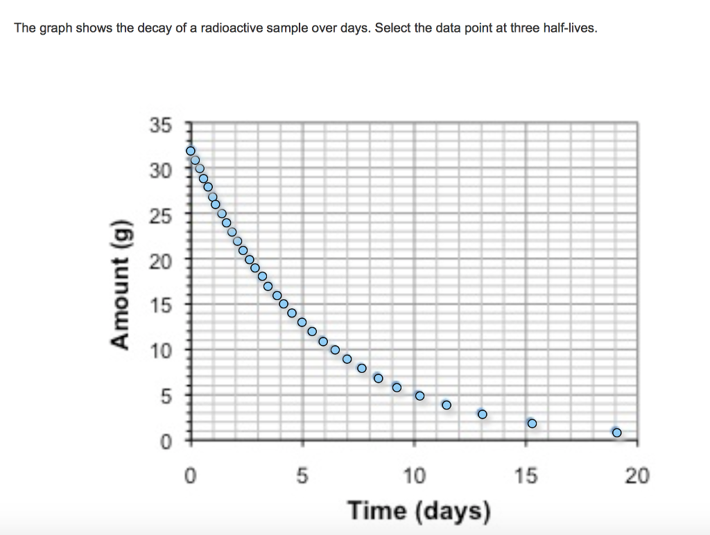 Solved The Graph Shows The Decay Of A Radioactive Sample