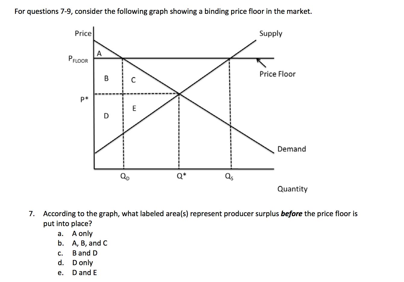 Consider The Following Graph Showing A Binding Pri