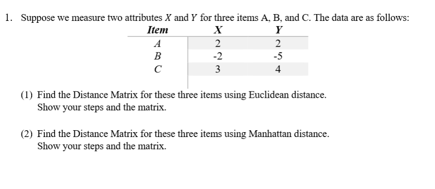 Manhattan Distance Matrix